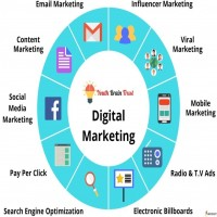 Top Digital Marketing Company in Lucknow
